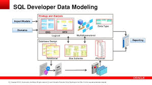 tutorial oracle data modeler oracle sql developer data modeler version control your designs