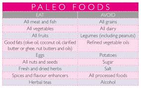 Paleo Diet Food Chart Personal Trainer In Long Beach Ca Level