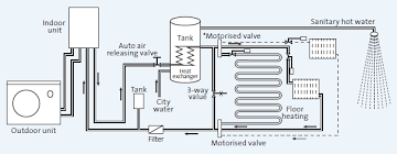 product range air source heat pump air conditioning