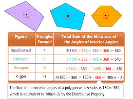 Formula For Interior Angles Of A Polygon Mymath Universe