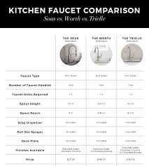choosing a kitchen faucet a kitchen faucet is similar to choosing a husband