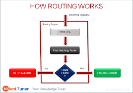 what is routing table asp net mvc routing mvc5