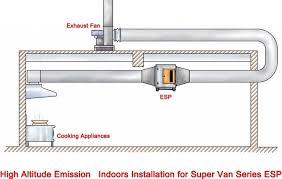 home kitchen exhaust system design kitchen ventilation design fresh modern kitchen ventilation systems