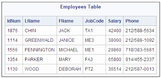 employee table sql queries updating data in a proc sql table sas r 9 3 sql procedure user s