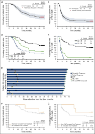 five year survival and durability results of brentuximab vedotin