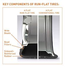 corvette run flat tires a flat performance for run flat tires retail modern tire dealer