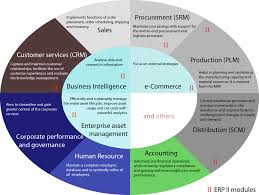 enterprise resource planning wikipedia