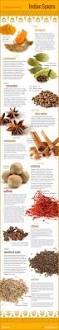 A Few Interesting Facts And Info About Indian Spices Indian
