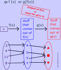 composition of functions in math interactive lesson with pictures