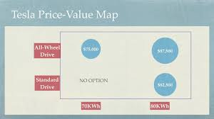 Map Pricing Simple Price Value Math From Tesla U2013 Iterative Path