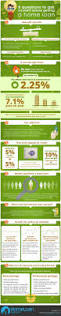 10 best my home loan infographic designs images on pinterest