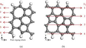 si e auto dos route the influence of silicon atom doping phagraphene nanoribbons on the