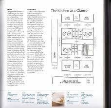 Galley Kitchen Layout Plans Design Layout Planning U All Home Ideas Design Restaurant Kitchen