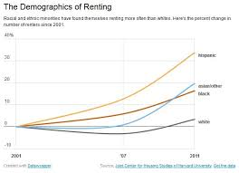 Average Rent Cost by Average Rent For A 2 Bedroom Apartment Awesome Here Is The Average