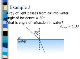 what is a ray of light 11 4 refraction of light