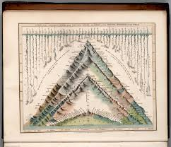 Mountains Of The World Map by View Comparative Lengths Of The Principal Rivers And The Heights