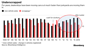lexus hedge end used cars this one chart perfectly explains why the auto market is doomed