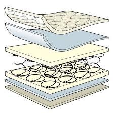 babymore mattresses babymore blog
