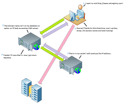 Domain Naming System Dns Tech by Melbourneit Understanding Dns