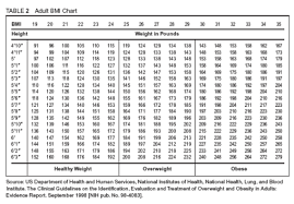 picture height normal weight ranges body mass index bmi