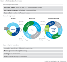 innovation in insurance the path to progress deloitte insights