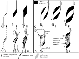 pull apart development at overlapping fault tips oblique rifting