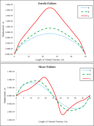 analysis of interaction between hydraulic and natural fractures