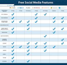 the top 7 free social media management software capterra blog