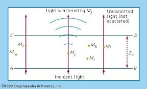 How Has Light Been Described Light Definition Properties Physics U0026 Quantum Theory