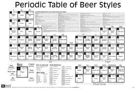 Beermeister Science Richmond Beermeister
