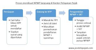 petunjuk membuat npwp online informasi cara membuat npwp di kantor pajak cepat mudah dan gratis