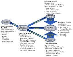 Architectural And Engineering Managers Job Description Defining Enterprise Enterprise Architecture Professional Journal
