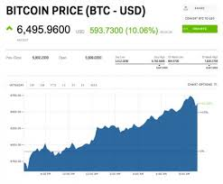 bitcoin price issues hang cryptocurrency