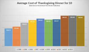 will your thanksgiving dinner cost more than 50 this year