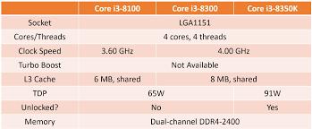 Z370 Specs Intel Core