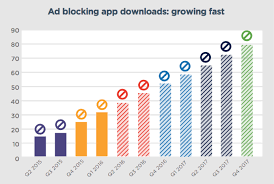 Blockers Ad Ad Blockers Comparing How Publishers And Users React To Them Clickz