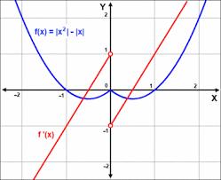 bhs methods34 07jmodulusderivative