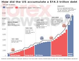 Fiscal Year 2014 National Debt Us Debt Crisis Chart Of Us Debt History At A Glance Statistics