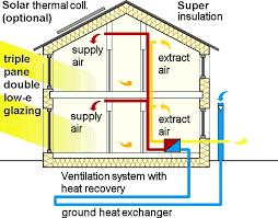 house energy efficiency passive house in short