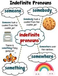 indefinite pronouns everyone everybody everywhere everything