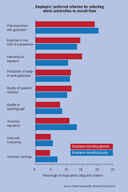 employability which university is doing the best by its students