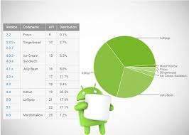 android distribution marshmallow distribution figures and android versions feb