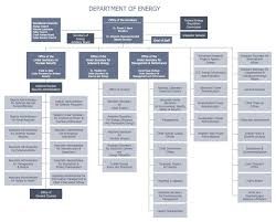example 4 doe organizational chart this diagram was created in