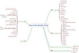 Java Map Example Java Code Quality Tools Overview Java Code Geeks 2017