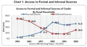 Formal Credit And Informal Credit reserve bank of india speeches