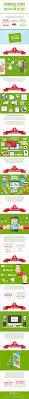 best 25 digital trends ideas on pinterest digital marketing