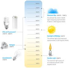 light bulb kelvin scale light bulb light bulb color chart magnificent collection overcast