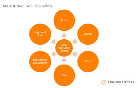 Ii Mifid Ii Regulation Brings Fresh Challenges Around Best Execution