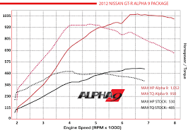 nissan gtr quarter mile stock gt r performance package alpha9 alpha performance