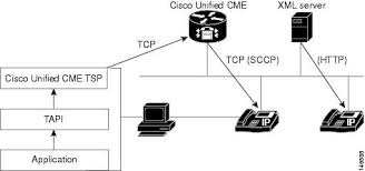 cisco unified callmanager express solution reference network